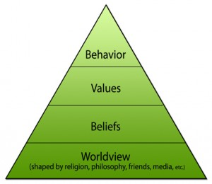 Worldview Pyramid - click image for larger view